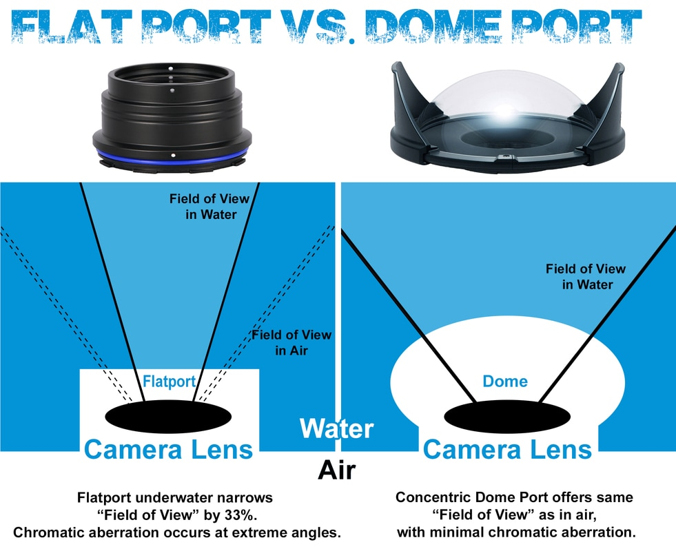 Flat port vs Dome port